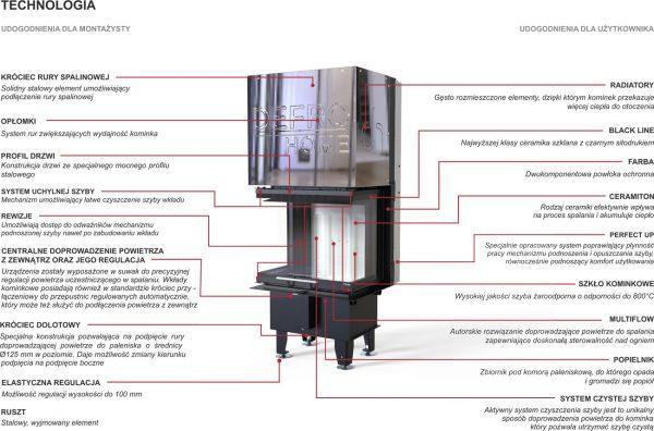 prima xsm c g technologia 600x396 - Wkład kominkowy DEFRO HOME Intra XSM C G